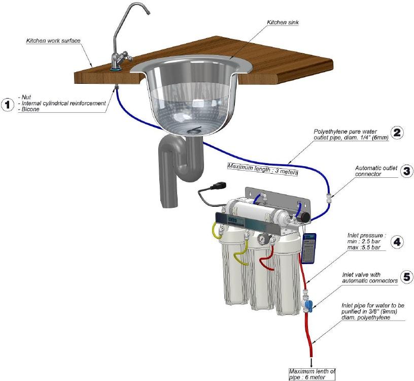 schemat montażu systemu ultrafiltracji